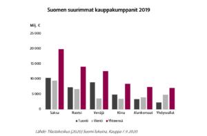 Graafi Suomen suurimmista kauppakumppaneista vuonna 2019. Suurimmat kumppanit ovat Saksa, Ruotsi, Venäjä ja Kiina.
