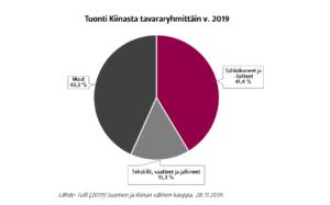 Graafit Suomen tuonnista Kiinasta tavararyhmittäin vuonna 2019.  Suurimpia tuontiryhmiä ovat sähkölaitteet sekä tekstiilit, vaatteet ja jalkineet.