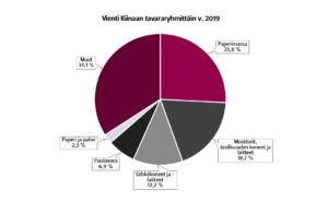 Graafi Suomen viennistä Kiinaan tavararyhmittäin vuonna 2019. Suurimpia vientiryhmiä ovat paperimassa, moottorit ja teollisuuden koneet sekä sähkölaitteet.